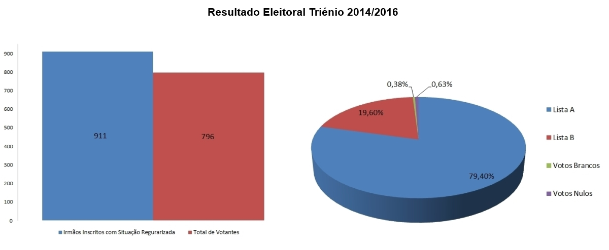 Resultado Eleitoral para os Orgãos Sociais Triénio 2014/2016