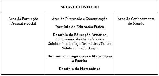 area conteudo